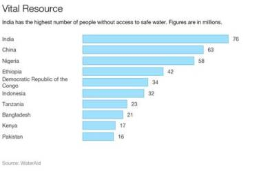 Indians Have the Worst Access to Safe Drinking Water in the