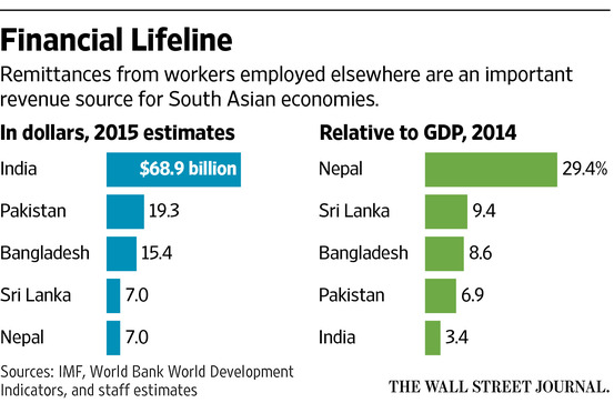 e64919e6e14 How Cheap Oil Is Squeezing South Asia s Cash Lifeline – India Real ...